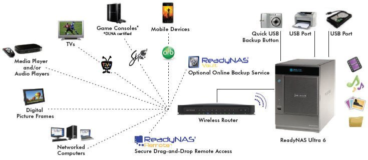 What Is a NAS Device Used for?